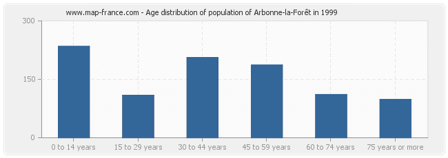 Age distribution of population of Arbonne-la-Forêt in 1999