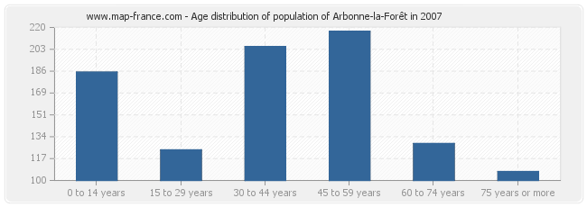 Age distribution of population of Arbonne-la-Forêt in 2007