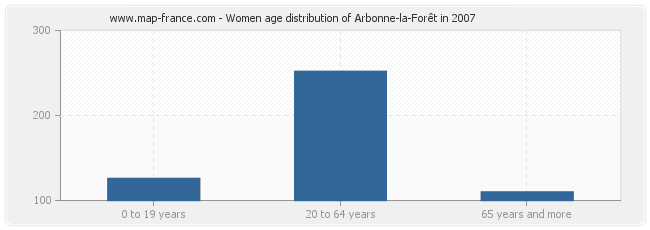 Women age distribution of Arbonne-la-Forêt in 2007