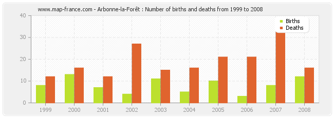 Arbonne-la-Forêt : Number of births and deaths from 1999 to 2008