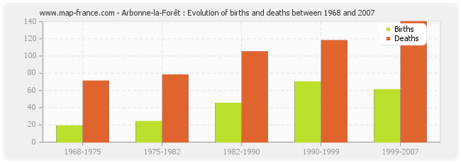 Arbonne-la-Forêt : Evolution of births and deaths between 1968 and 2007