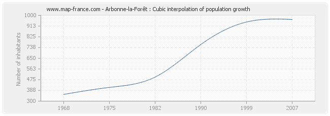 Arbonne-la-Forêt : Cubic interpolation of population growth