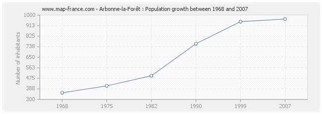 Population Arbonne-la-Forêt