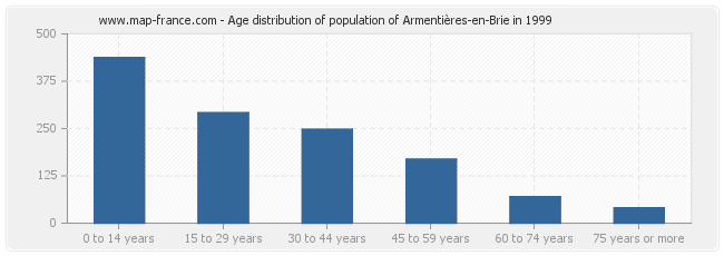 Age distribution of population of Armentières-en-Brie in 1999