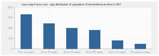Age distribution of population of Armentières-en-Brie in 2007