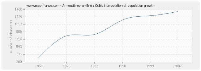 Armentières-en-Brie : Cubic interpolation of population growth