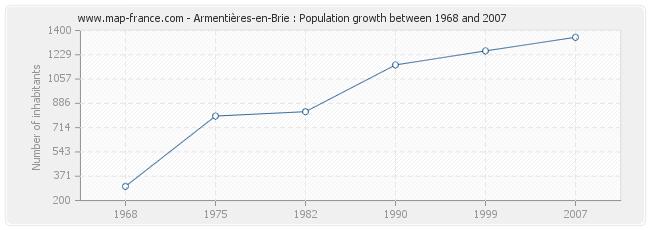 Population Armentières-en-Brie