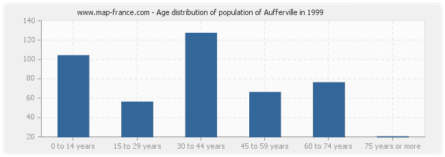 Age distribution of population of Aufferville in 1999