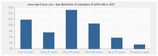 Age distribution of population of Aufferville in 2007