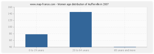Women age distribution of Aufferville in 2007