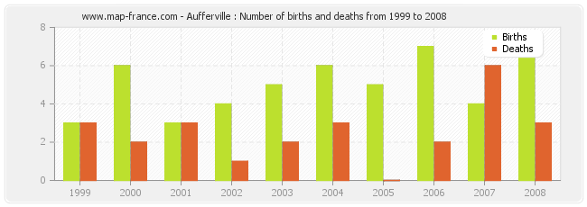 Aufferville : Number of births and deaths from 1999 to 2008