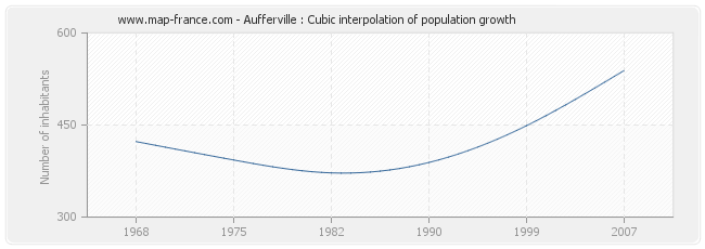 Aufferville : Cubic interpolation of population growth