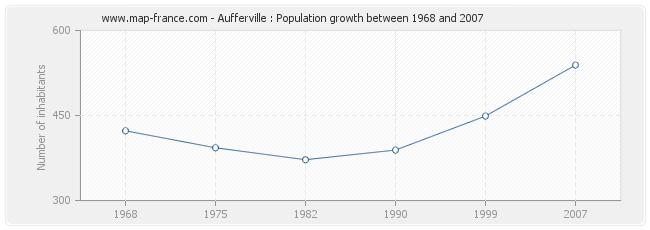 Population Aufferville