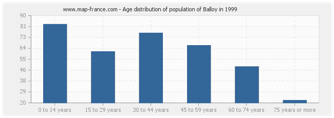 Age distribution of population of Balloy in 1999