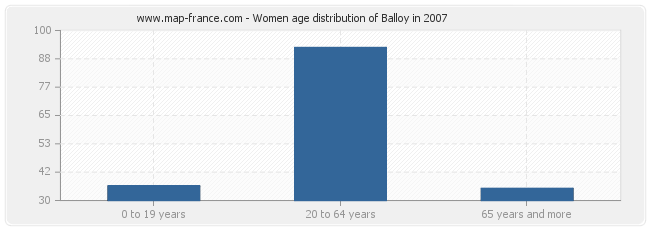 Women age distribution of Balloy in 2007