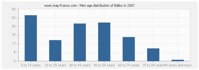 Men age distribution of Balloy in 2007