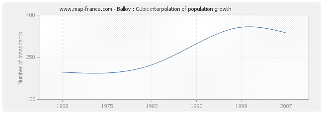 Balloy : Cubic interpolation of population growth