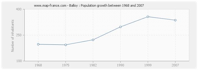 Population Balloy