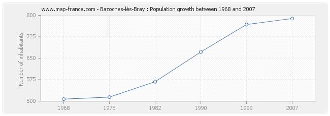 Population Bazoches-lès-Bray