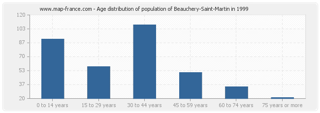 Age distribution of population of Beauchery-Saint-Martin in 1999