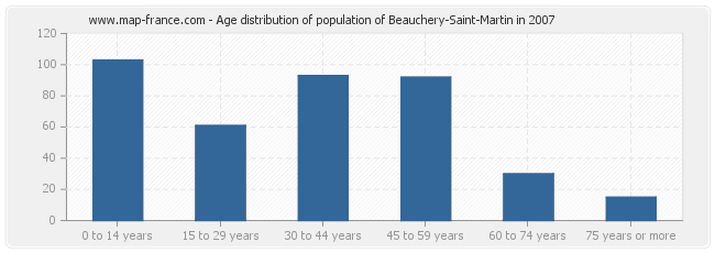 Age distribution of population of Beauchery-Saint-Martin in 2007