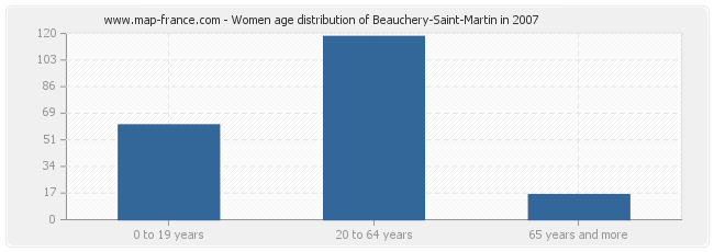 Women age distribution of Beauchery-Saint-Martin in 2007