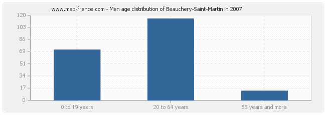 Men age distribution of Beauchery-Saint-Martin in 2007