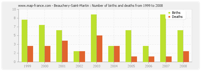 Beauchery-Saint-Martin : Number of births and deaths from 1999 to 2008