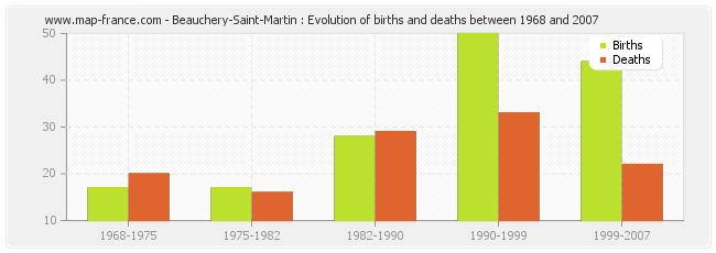 Beauchery-Saint-Martin : Evolution of births and deaths between 1968 and 2007