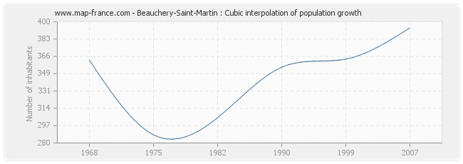 Beauchery-Saint-Martin : Cubic interpolation of population growth
