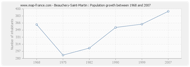 Population Beauchery-Saint-Martin