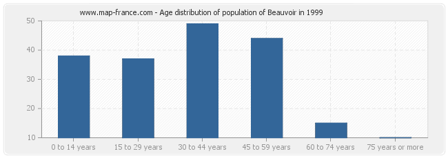 Age distribution of population of Beauvoir in 1999