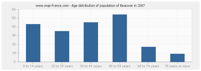 Age distribution of population of Beauvoir in 2007