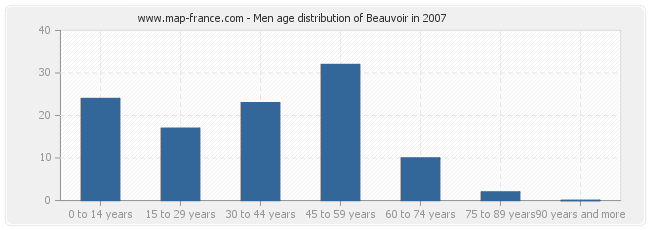 Men age distribution of Beauvoir in 2007