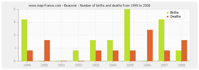Beauvoir : Number of births and deaths from 1999 to 2008