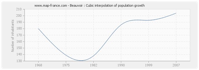 Beauvoir : Cubic interpolation of population growth