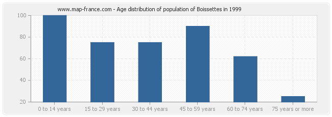 Age distribution of population of Boissettes in 1999