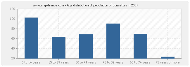 Age distribution of population of Boissettes in 2007