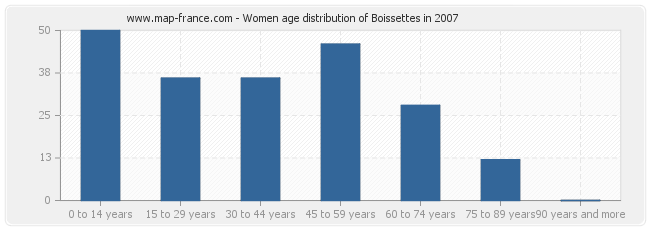 Women age distribution of Boissettes in 2007