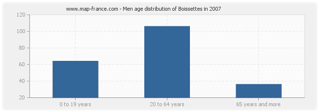 Men age distribution of Boissettes in 2007