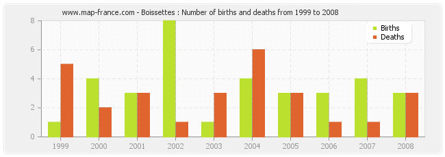 Boissettes : Number of births and deaths from 1999 to 2008