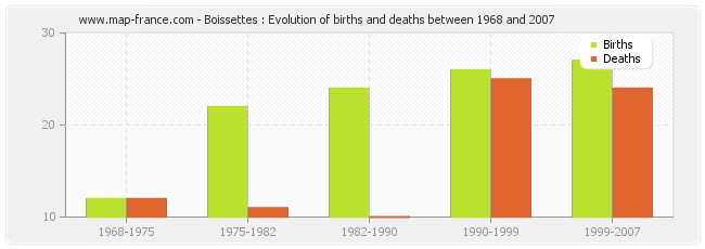 Boissettes : Evolution of births and deaths between 1968 and 2007