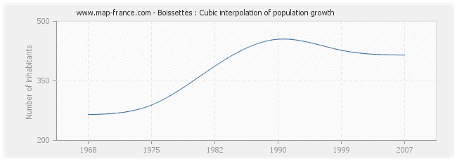 Boissettes : Cubic interpolation of population growth