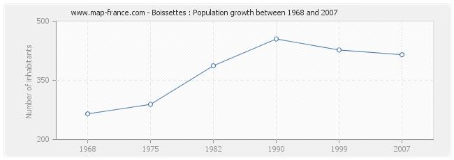 Population Boissettes