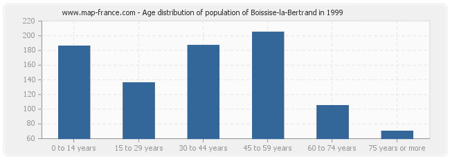 Age distribution of population of Boissise-la-Bertrand in 1999