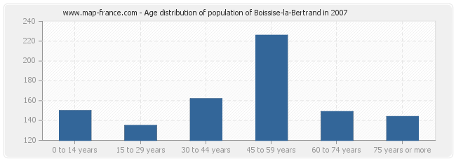 Age distribution of population of Boissise-la-Bertrand in 2007