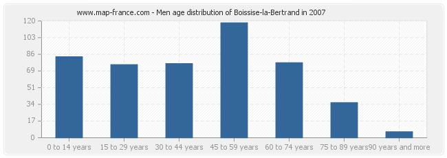 Men age distribution of Boissise-la-Bertrand in 2007