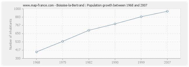 Population Boissise-la-Bertrand