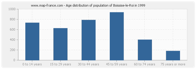 Age distribution of population of Boissise-le-Roi in 1999