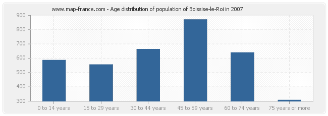 Age distribution of population of Boissise-le-Roi in 2007